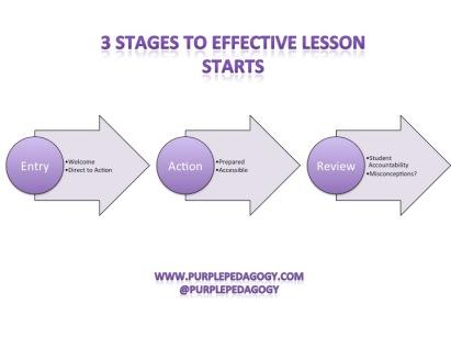 Effective lesson starts